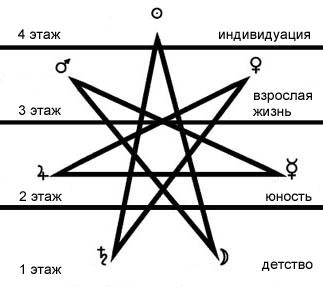 Звезда магов как схема развития человека